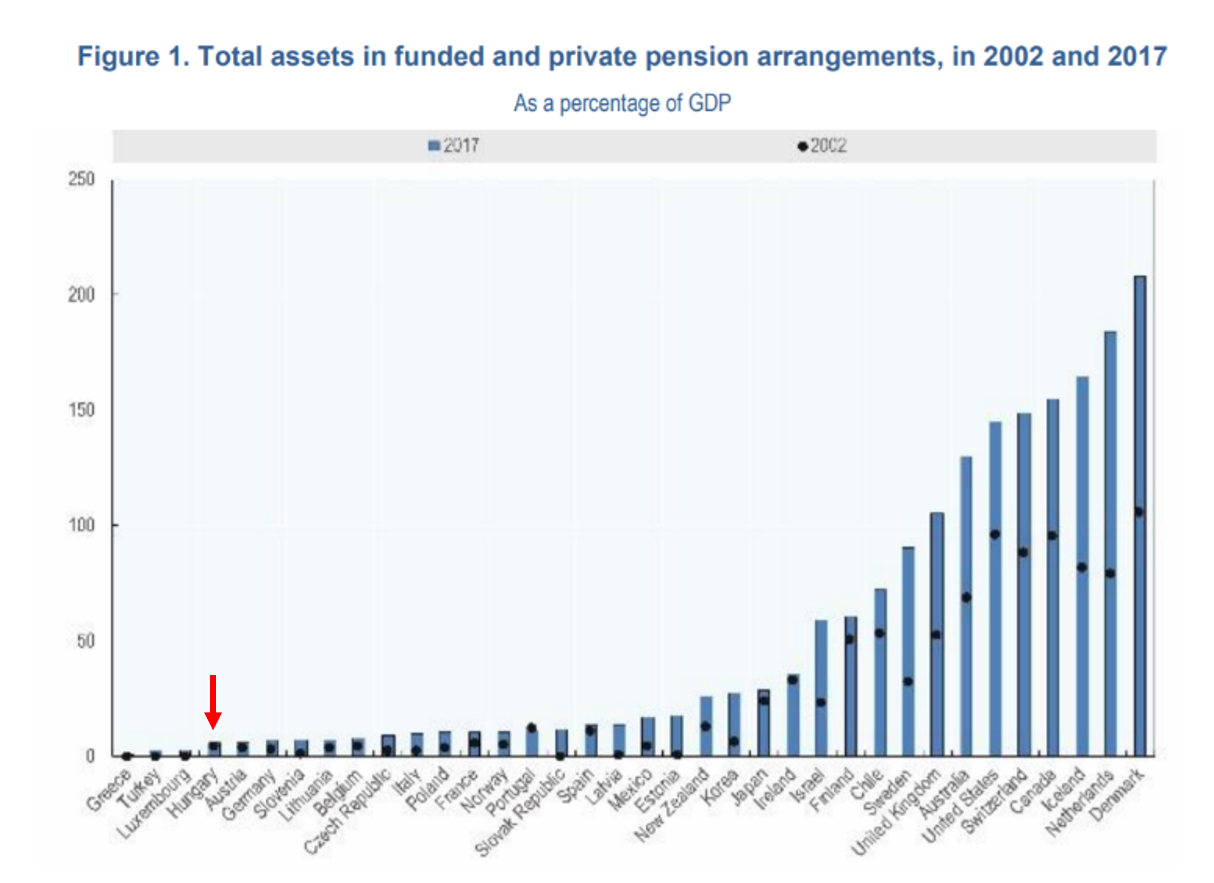 Forrás: OECD Pensions Outlook 2018